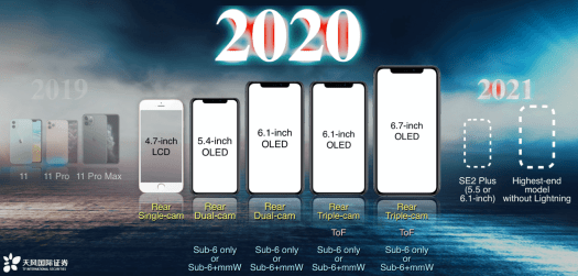 iPhone 2020 Rumores