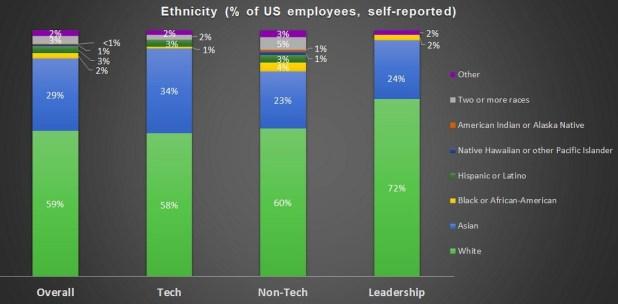 Twitter-employees-empleados-diversidad