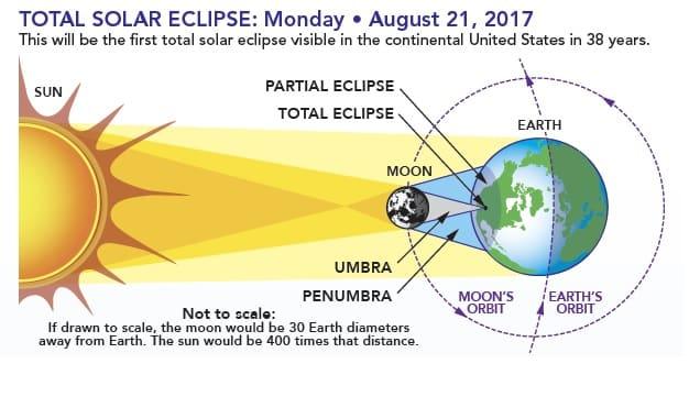 La NASA mostrará el próximo eclipse solar como nunca antes En vivo-2