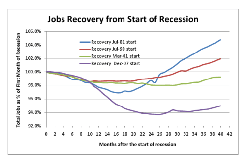 Job_recovery