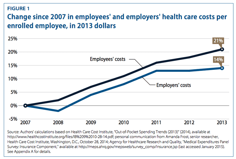 Employers paying less of health insurance costs since the great recession.