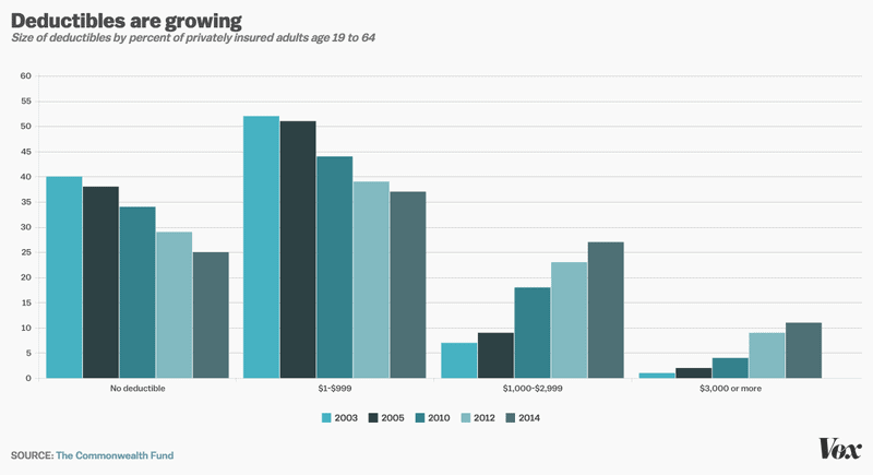 Health insurance deductibles have been rising, even as coverage has been shrinking.