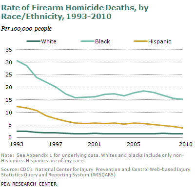 Rate of Firearm Homicide Deaths by Race/Ethnicity