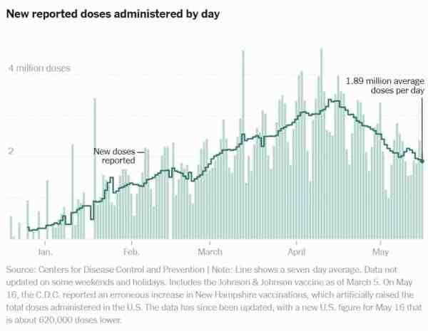 NYT Vaccination Rate Tracker
