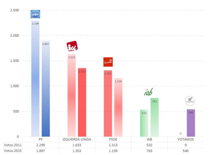votos2011_2015