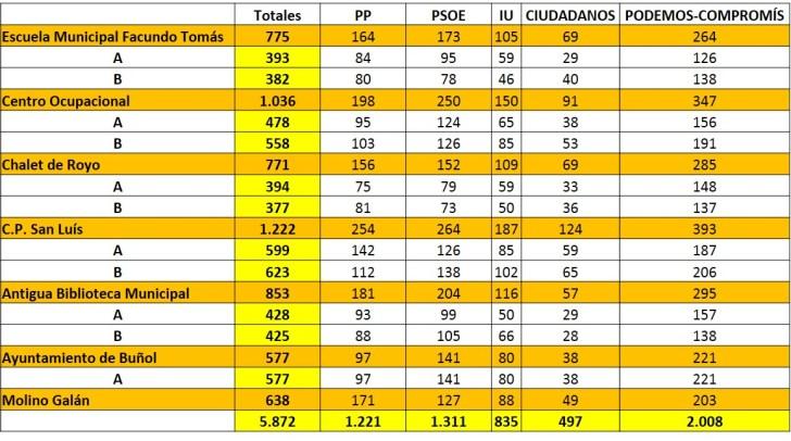 tabla resultados elecciones 2015 ok
