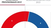 Los resultados de las elecciones municipales en Alborache, Macastre y Yátova