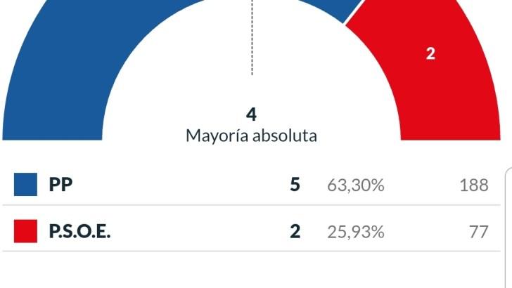 Los resultados de las elecciones municipales en Godelleta y Dos Aguas