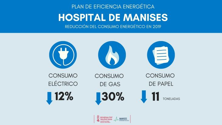 Manises reduce un 12% el consumo eléctrico y un 30% el de gas