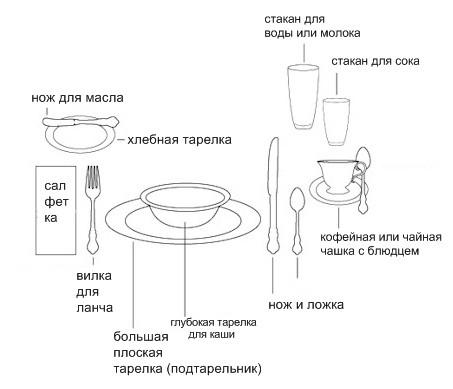 Сервировка стола к завтраку схемы примеры