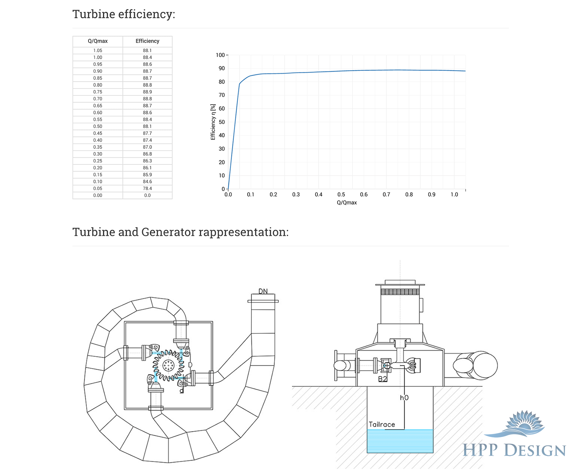 A Simple Tool For Hydro Power Plants Design Hpp Design