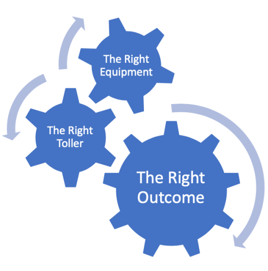 Graphic showing the relationship between The Right Equipment, The Right Toller, The Right Outcome for HPP Advisor Brokerage Solutions