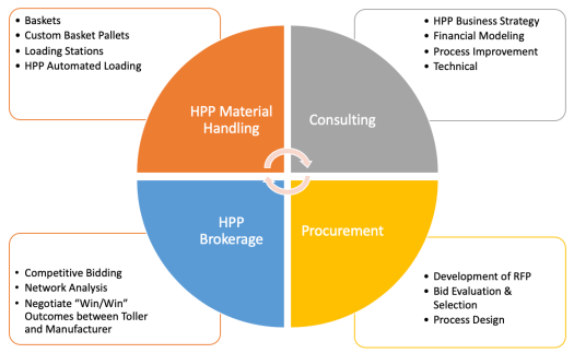 Graphic that show the products and services offered by HPP Advisors. After Market Equipment, Holistic Consulting, Brokerage, Machine Procurement