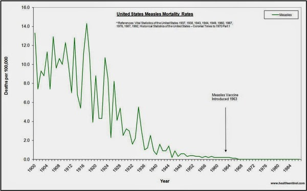true facts about measles