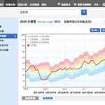 HPX Life33:網路 X 投資 如何在成熟產業中創業