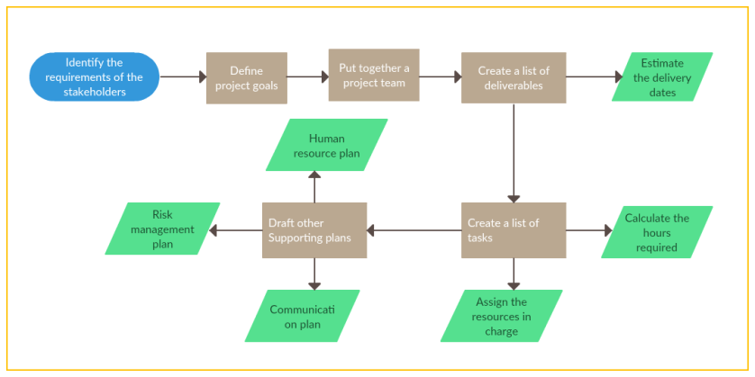 project planning flowcharts