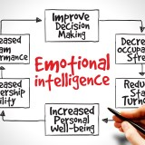 Emotional Intelligence: Two Simple Lessons