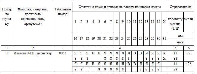 Какие коды проставить в табеле при дистанционной работе