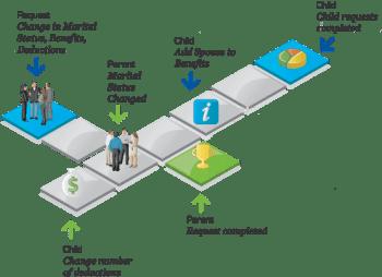 HR Workflow Software