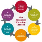 Financial Wellness Program Human Resources The University Of New Mexico