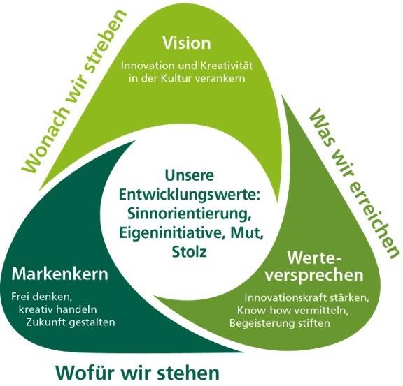 Strategische Ausrichtung der Kreativwerkstatt der AOK Baden-Württemberg