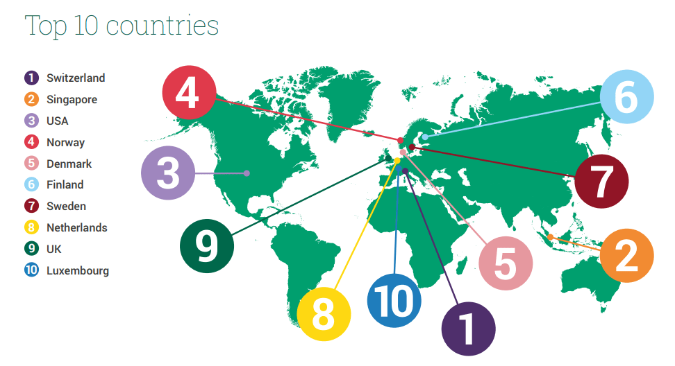 GTCI 2019 top 10 countries
