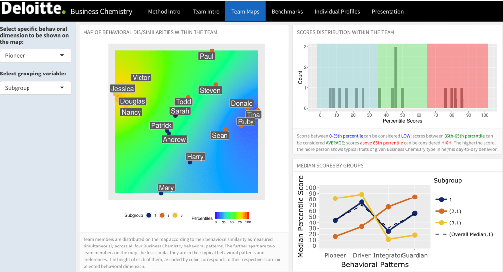Two fantastic R Shiny visualisations for People Analytics