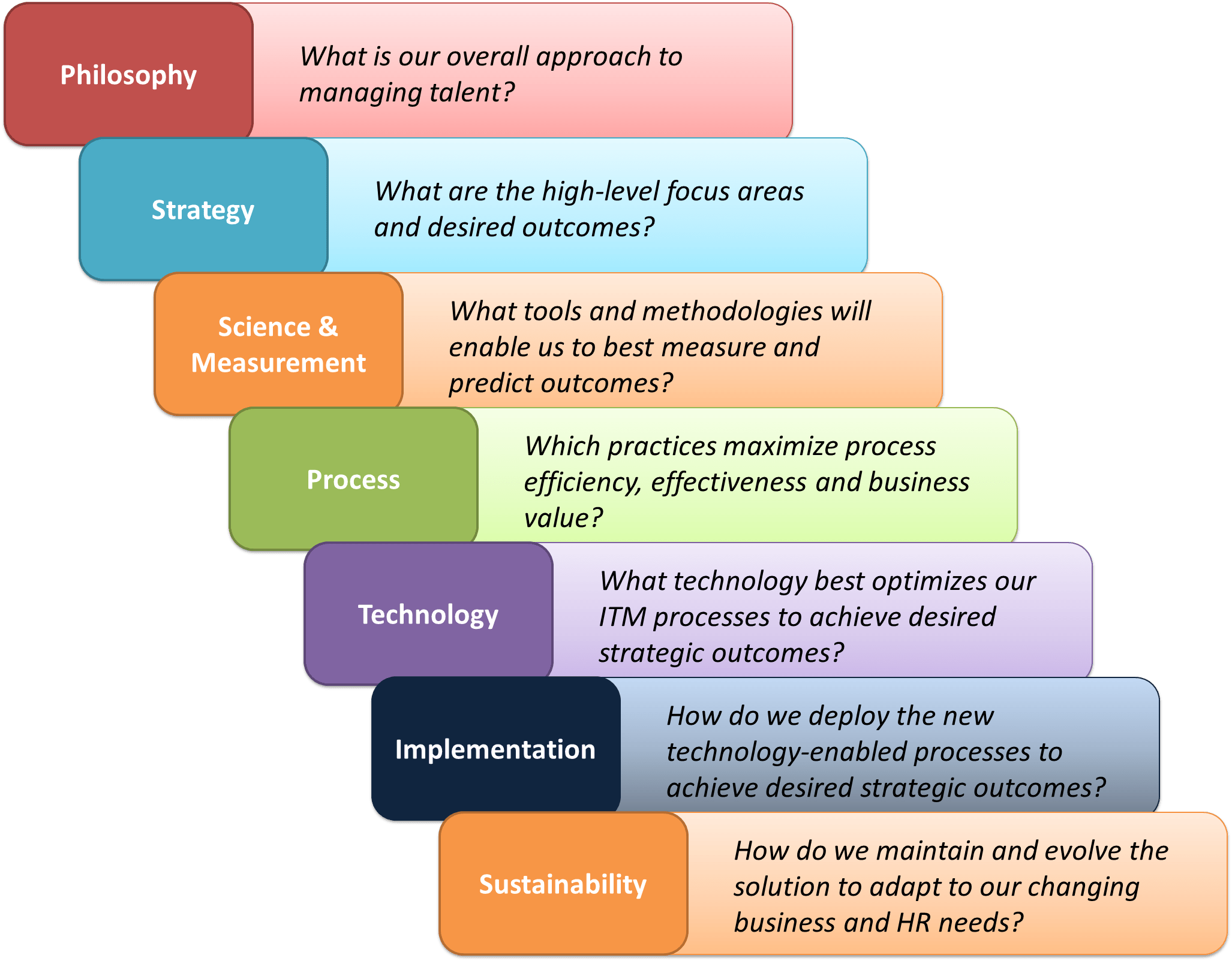 Seven Steps Engineering Process