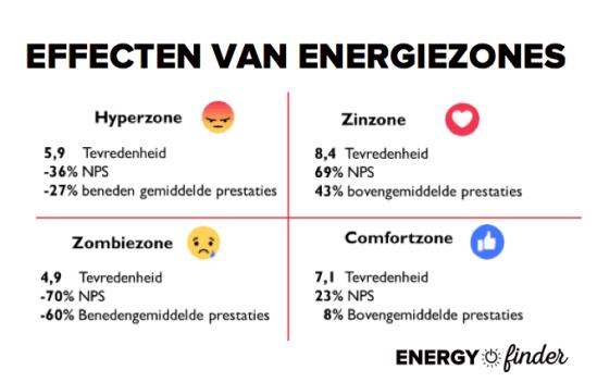 HR Community blog #1 afbeelding 4 Effecten Energiezones