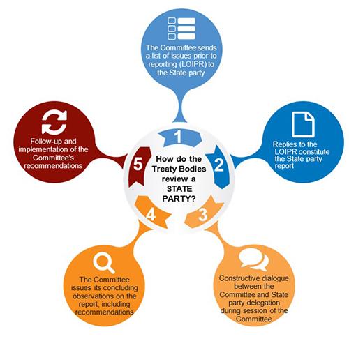 CRC monitoring diagram