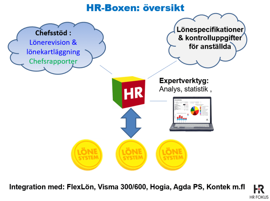 HR_Boxens moduler