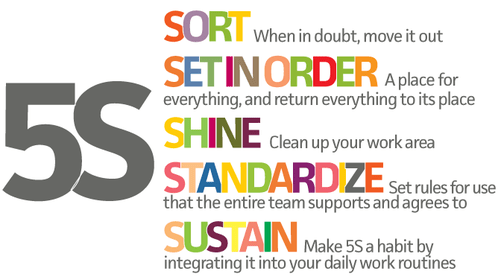 5S or how to banish waste and improve your performance