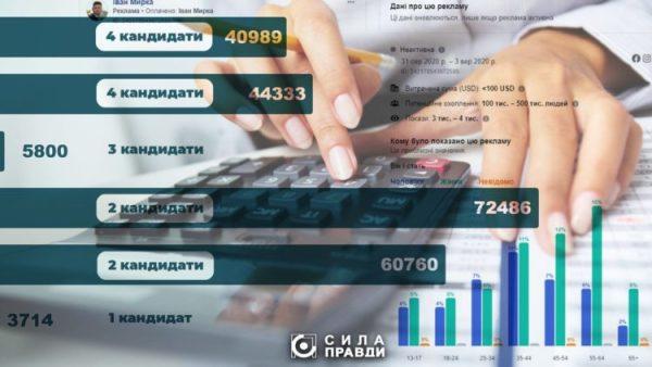 Персональні виборчі «гаманці» волинських кандидатів в депутати: як витратили чверть мільйона гривень