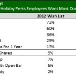 What do your employee's want for Christmas?