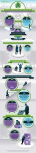 Senior professionals infographic