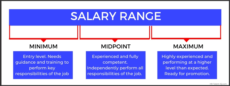 Salary range for recruiting