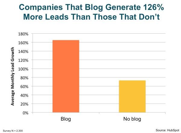 ROI of blogging for recruiting agencies