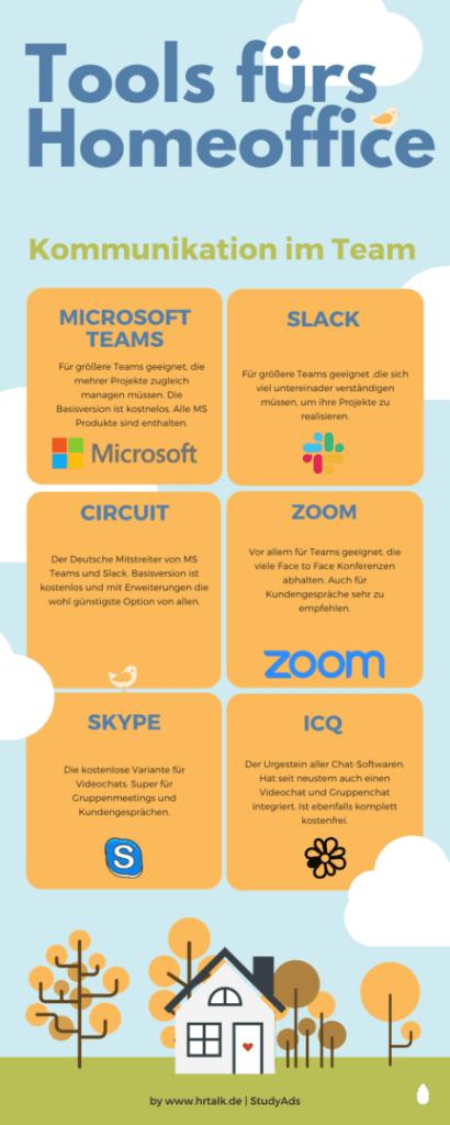 Eine Infografik über nützliche Tools im Homeoffice
