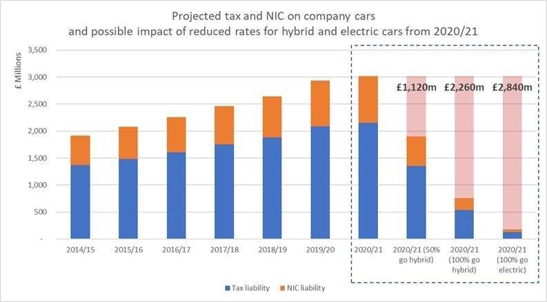 HMRC tax take from company cars