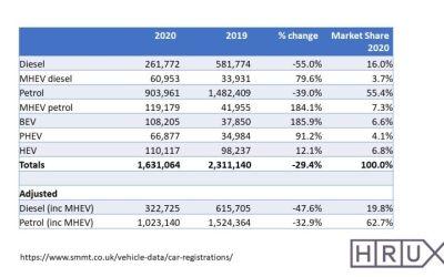 SMMT 2020 statistics