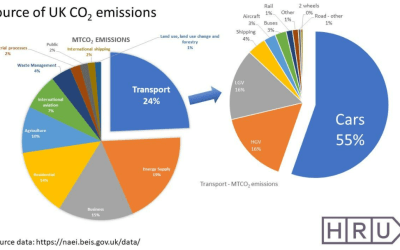 Thoughts on the Net Zero Strategy