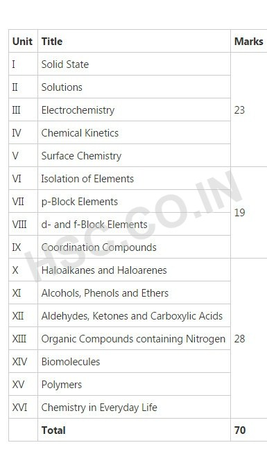 Chemistry – CBSE Board Syllabus – HSC
