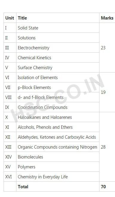 Chemistry – CBSE Board Syllabus – HSC