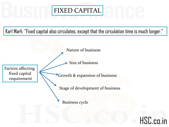 FIXED CAPITAL