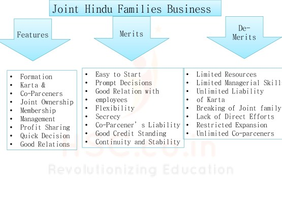 Joint hinud Family
