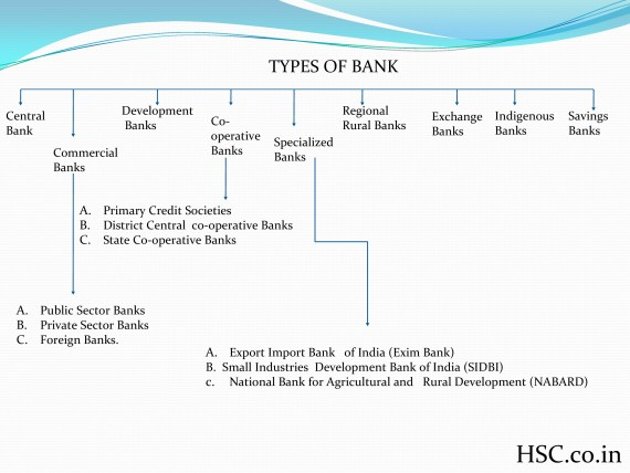 Types of bank 1