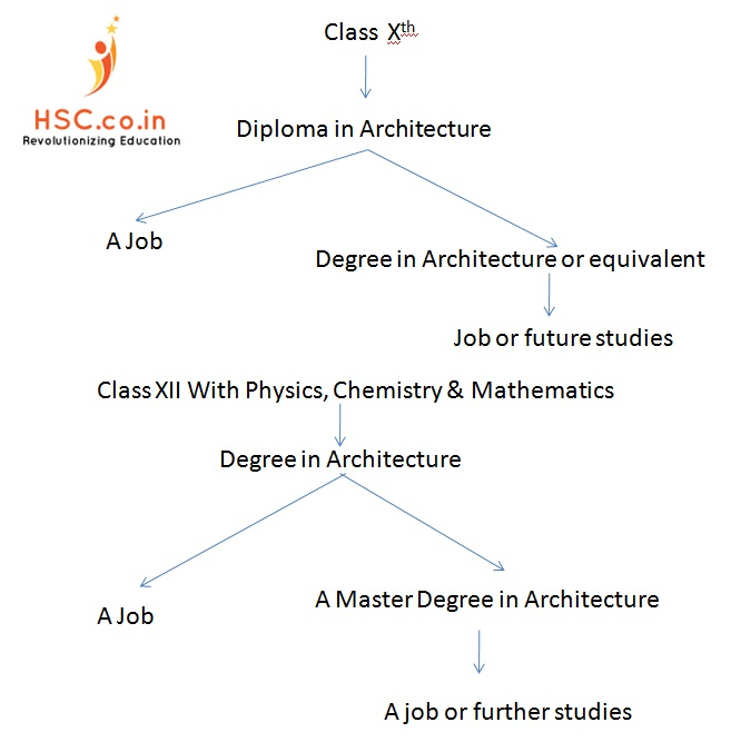 Qualifications Required For Pursuing An Architecture Course In India: