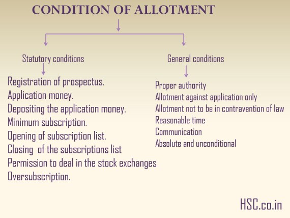 CONDITION OF ALLOTMENT
