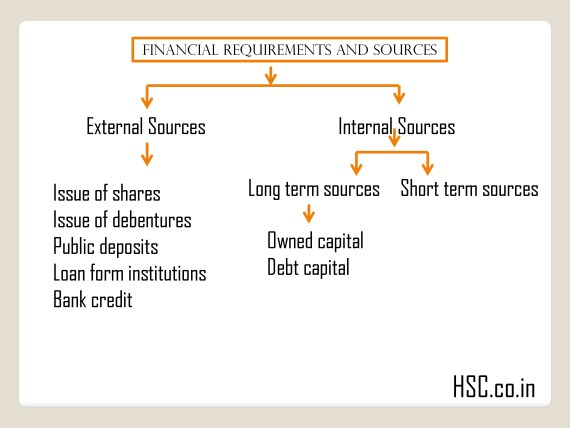 short term sources of business finance