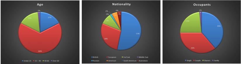 Tenant Profiles – First Half 2015